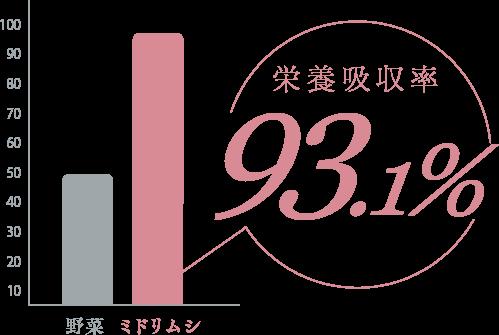 ミドリムシの栄養吸収率93.1%